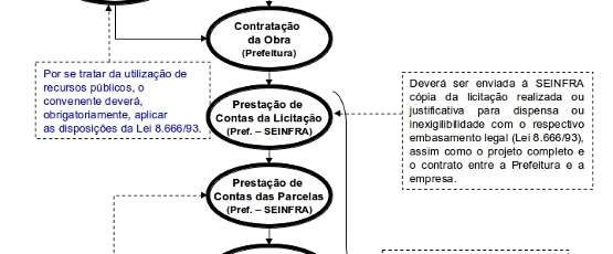 fluxo do processo de convenios p
